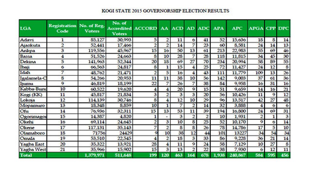 Kogi governorship election is inconclusive, INEC declares